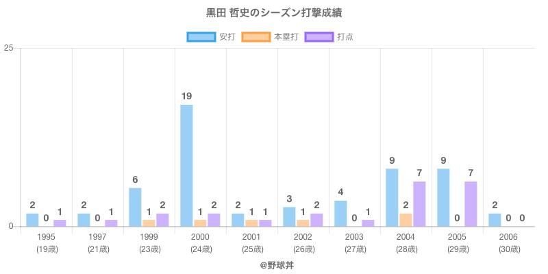 #黒田 哲史のシーズン打撃成績