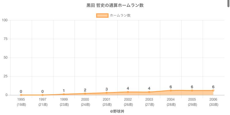 #黒田 哲史の通算ホームラン数