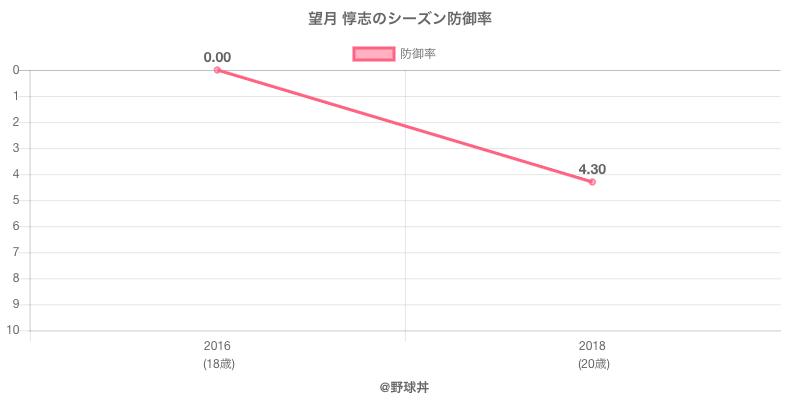 望月 惇志のシーズン防御率