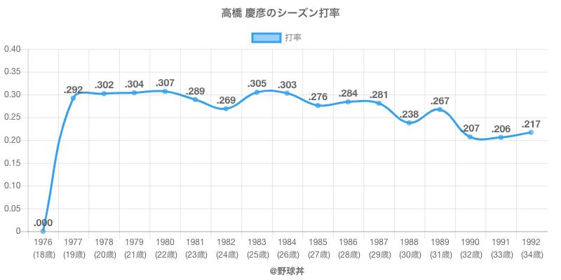 高橋 慶彦のシーズン打率