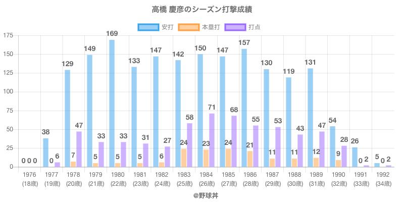 #高橋 慶彦のシーズン打撃成績