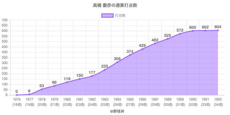 #高橋 慶彦の通算打点数