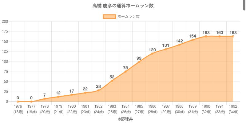 #高橋 慶彦の通算ホームラン数