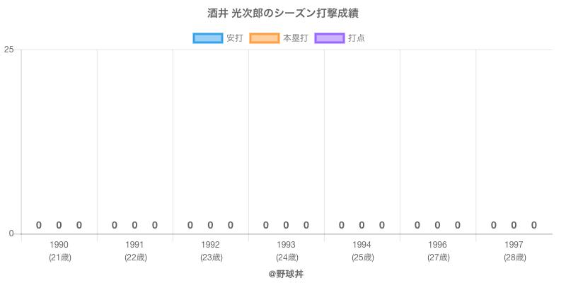 #酒井 光次郎のシーズン打撃成績