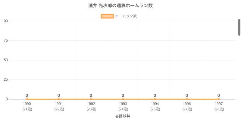 #酒井 光次郎の通算ホームラン数