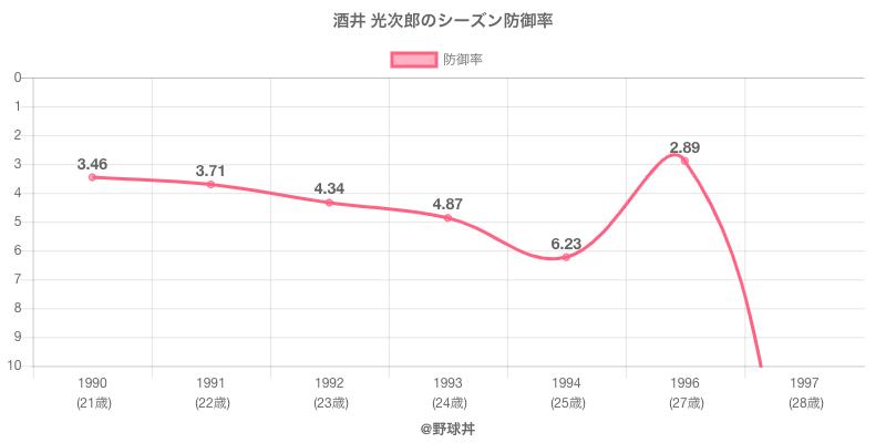 酒井 光次郎のシーズン防御率