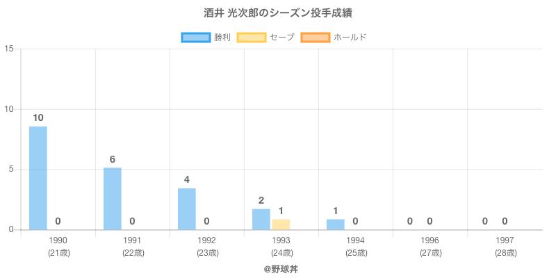#酒井 光次郎のシーズン投手成績