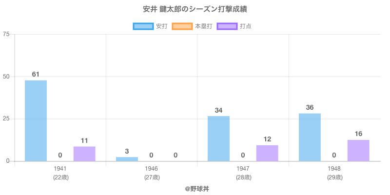 #安井 鍵太郎のシーズン打撃成績