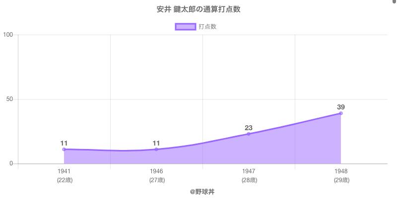 #安井 鍵太郎の通算打点数