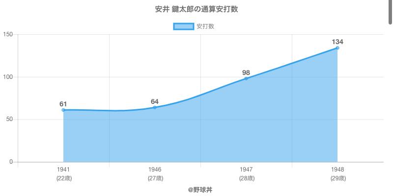 #安井 鍵太郎の通算安打数