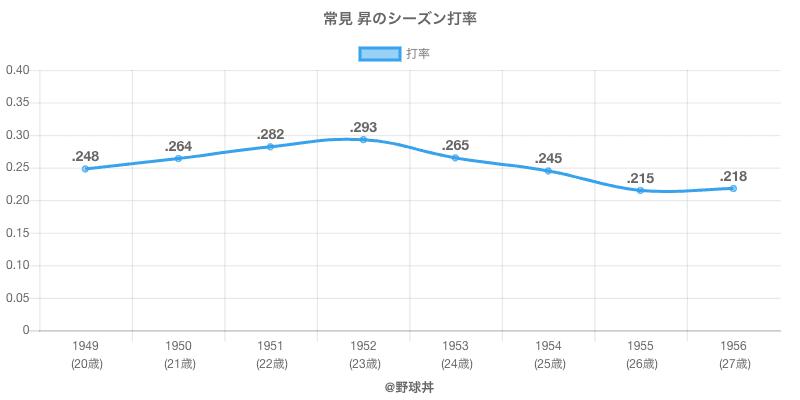 常見 昇のシーズン打率