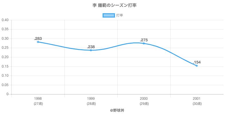 李 鍾範のシーズン打率