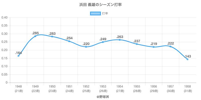 浜田 義雄のシーズン打率