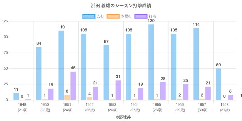 #浜田 義雄のシーズン打撃成績
