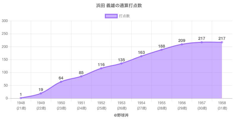 #浜田 義雄の通算打点数