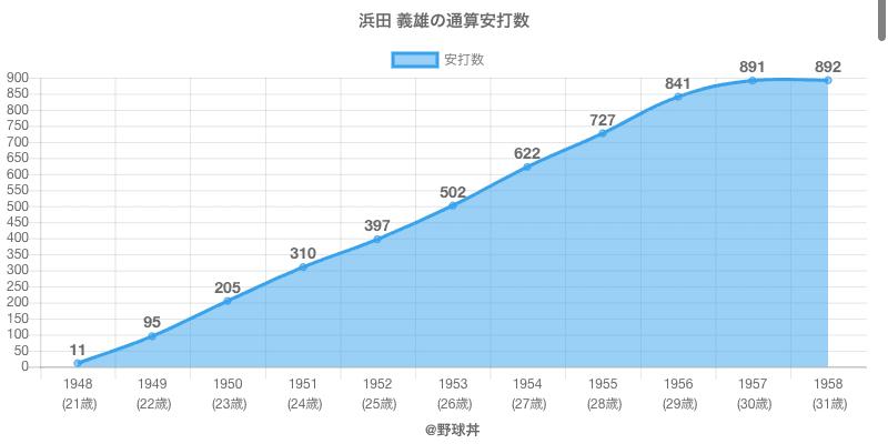 #浜田 義雄の通算安打数