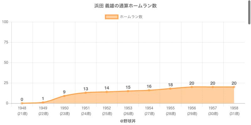 #浜田 義雄の通算ホームラン数
