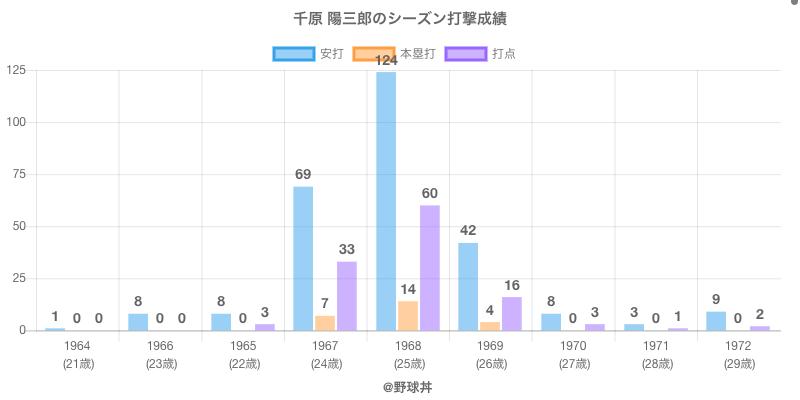 #千原 陽三郎のシーズン打撃成績