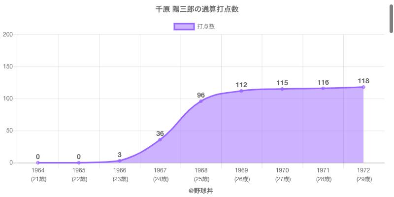 #千原 陽三郎の通算打点数