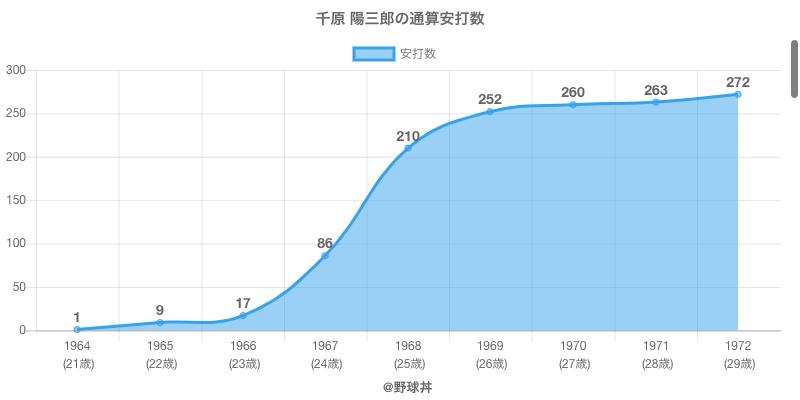 #千原 陽三郎の通算安打数