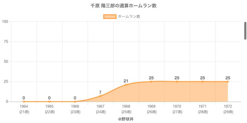 #千原 陽三郎の通算ホームラン数