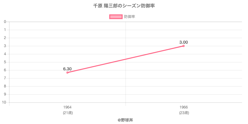 千原 陽三郎のシーズン防御率