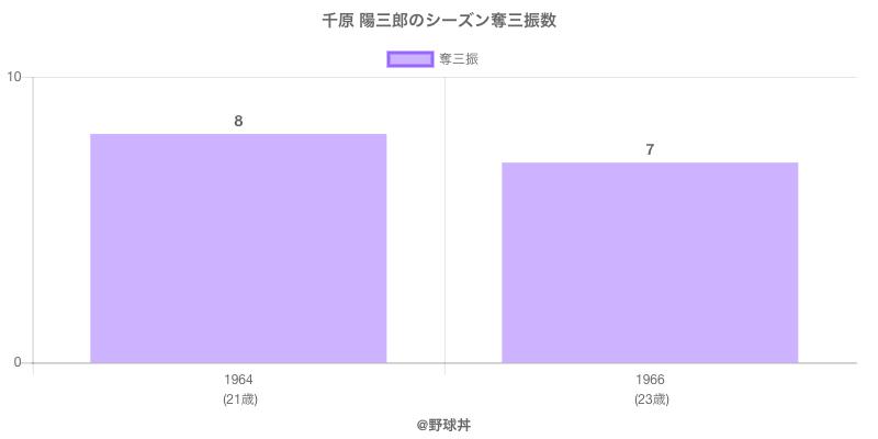 #千原 陽三郎のシーズン奪三振数