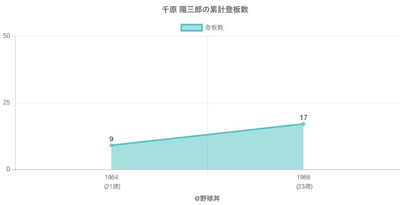 #千原 陽三郎の累計登板数