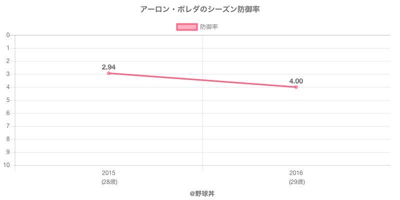 アーロン・ポレダのシーズン防御率