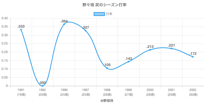 野々垣 武のシーズン打率
