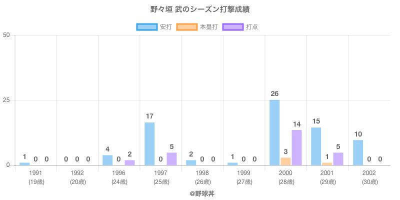 #野々垣 武のシーズン打撃成績