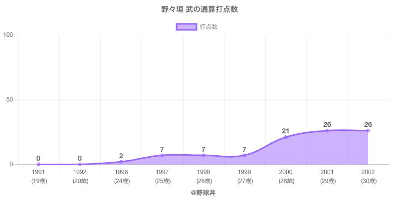 #野々垣 武の通算打点数