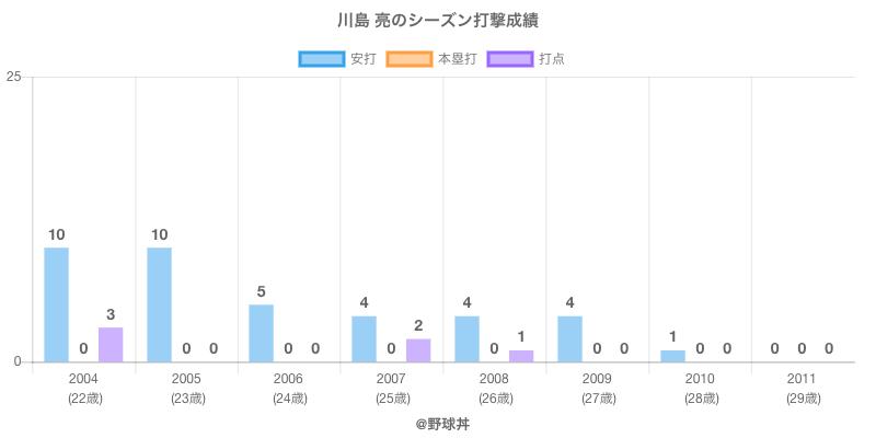 #川島 亮のシーズン打撃成績