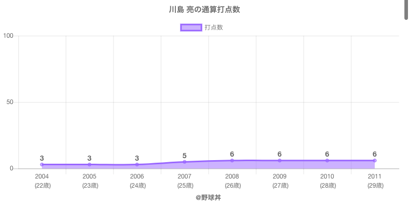 #川島 亮の通算打点数