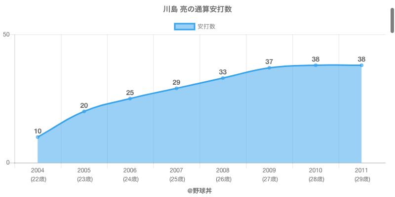 #川島 亮の通算安打数