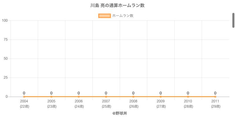 #川島 亮の通算ホームラン数