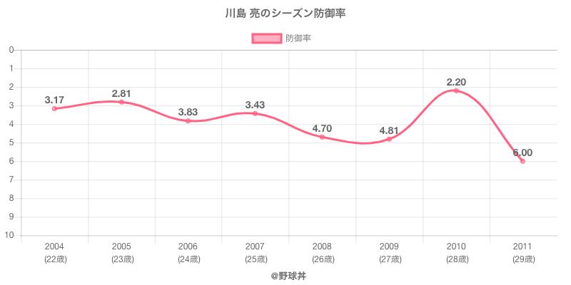 川島 亮のシーズン防御率