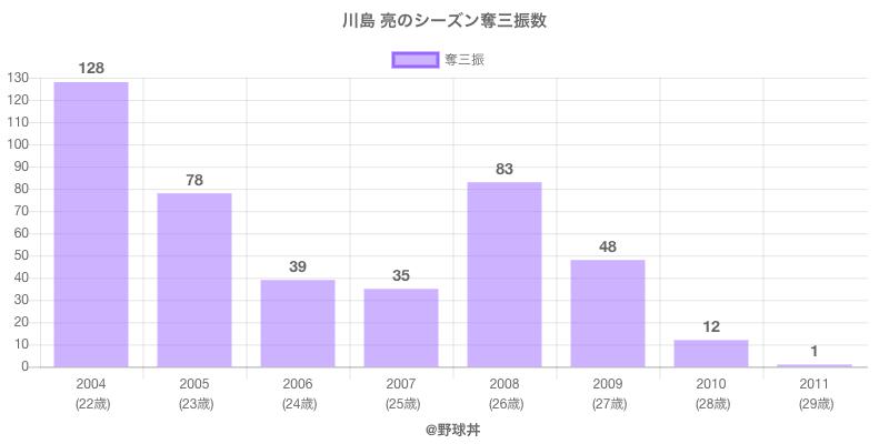 #川島 亮のシーズン奪三振数