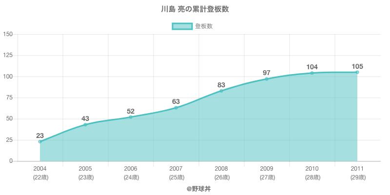 #川島 亮の累計登板数