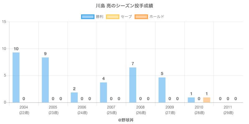 #川島 亮のシーズン投手成績