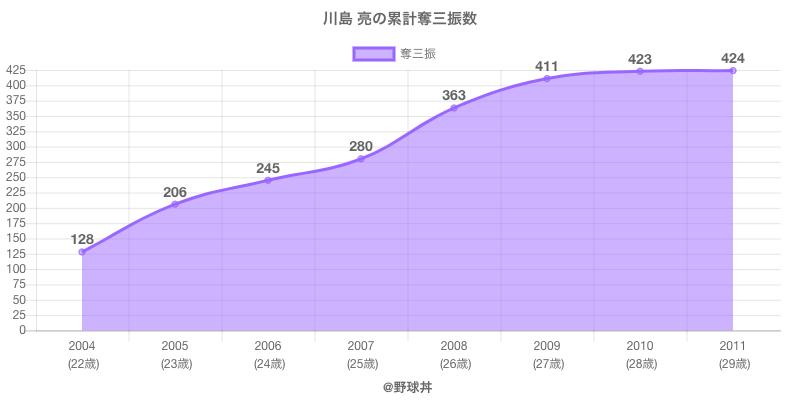#川島 亮の累計奪三振数