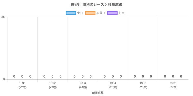 #長谷川 滋利のシーズン打撃成績