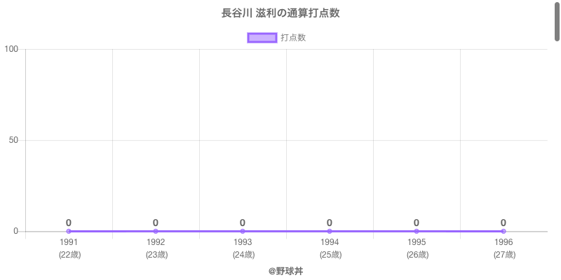 #長谷川 滋利の通算打点数