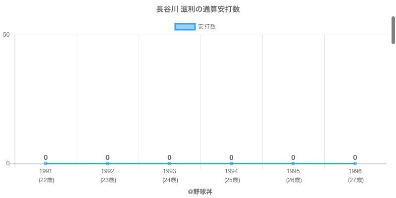 #長谷川 滋利の通算安打数