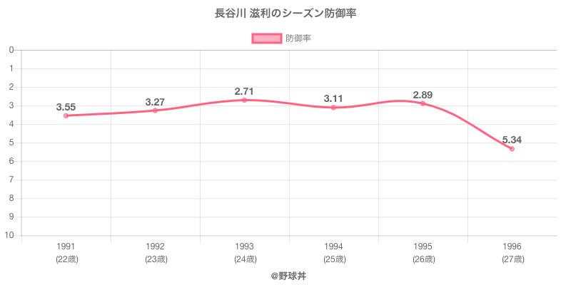 長谷川 滋利のシーズン防御率