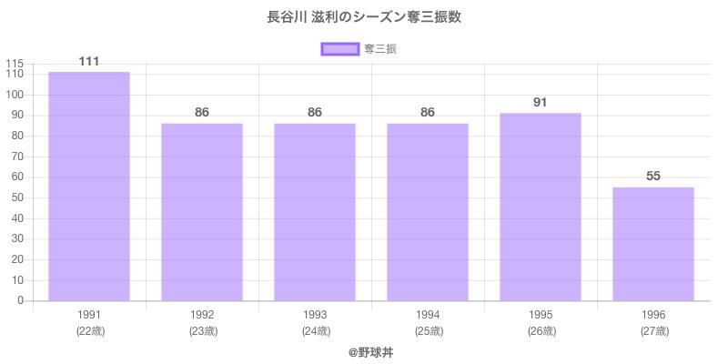 #長谷川 滋利のシーズン奪三振数