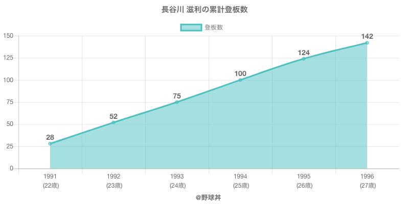 #長谷川 滋利の累計登板数