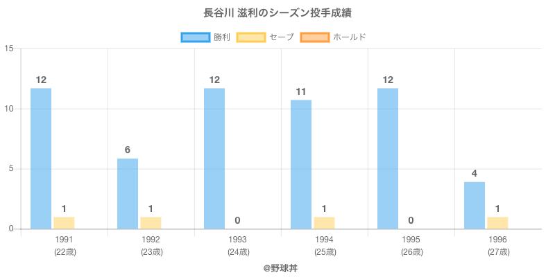 #長谷川 滋利のシーズン投手成績