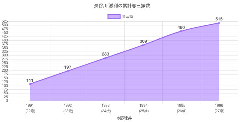 #長谷川 滋利の累計奪三振数