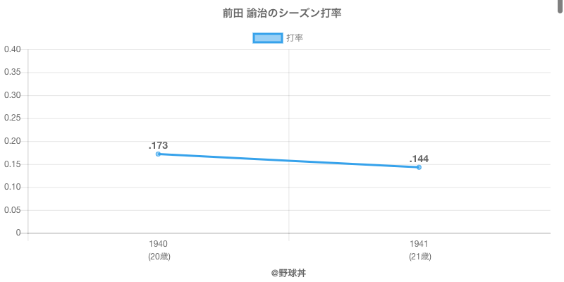 前田 諭治のシーズン打率